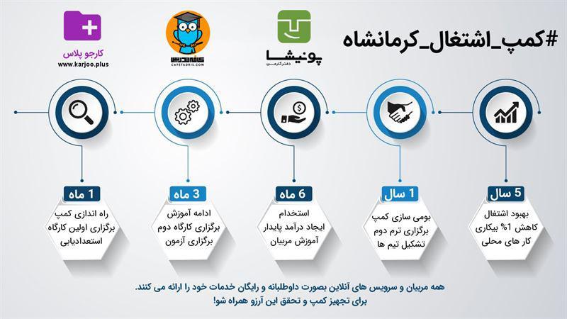کمپ اشتغال کرمانشاه