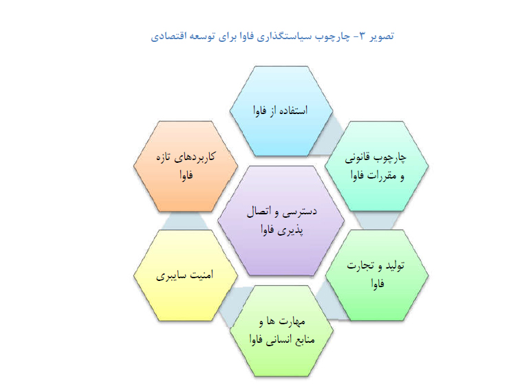 چارچوب سیاستگذاری فاوا برای توسعه اقتصادی