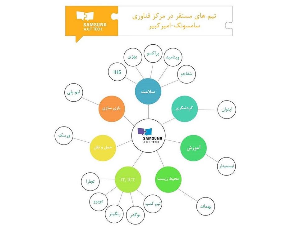 تیم های حاضر در مرکز فناوری سامسونگ - امیرکبیر
