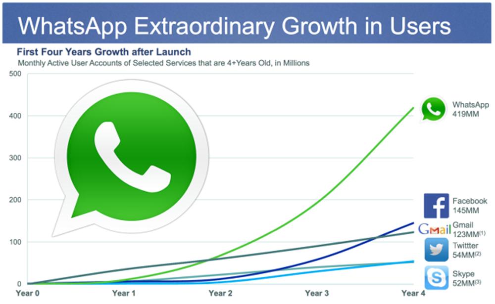 رشد واتس اپ در مقابل سایر پیام رسان ها