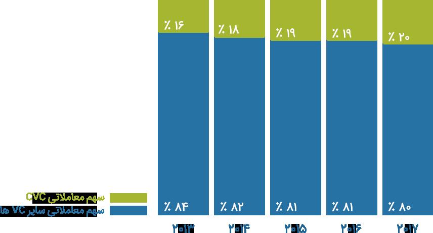 افزایش سهم CVCها از کل سرمایه گذاری های خطرپذیر