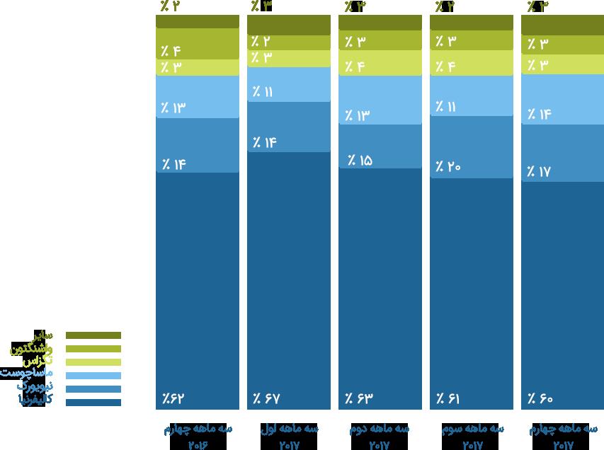 درصد سهم اکوسیستم های امریکا از سرمایه گذاری خطرپذیر شرکتی