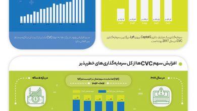 Photo of رشد سرمایه گذاری خطرپذیر شرکتی از نگاه آمار + اینفوگرافیک