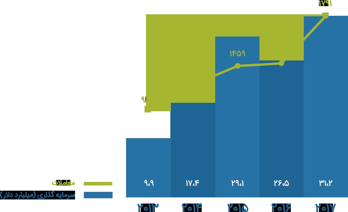 روند افزایش حجم و تعداد سرمایهگذاریهای خطرپذیر شرکتی