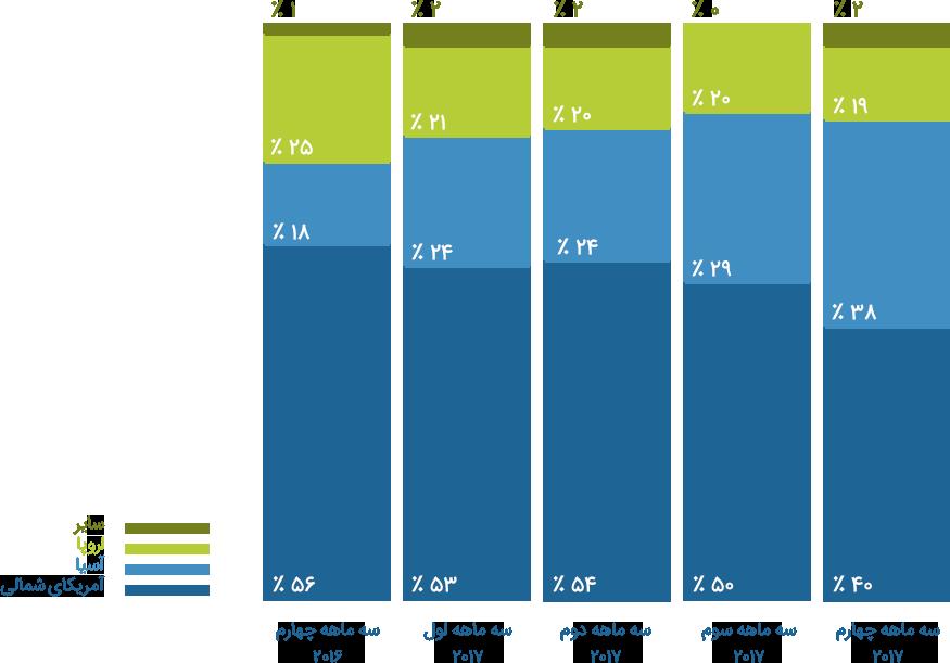 سرمایه گذاری خطر پذیر شرکتی در آسیا