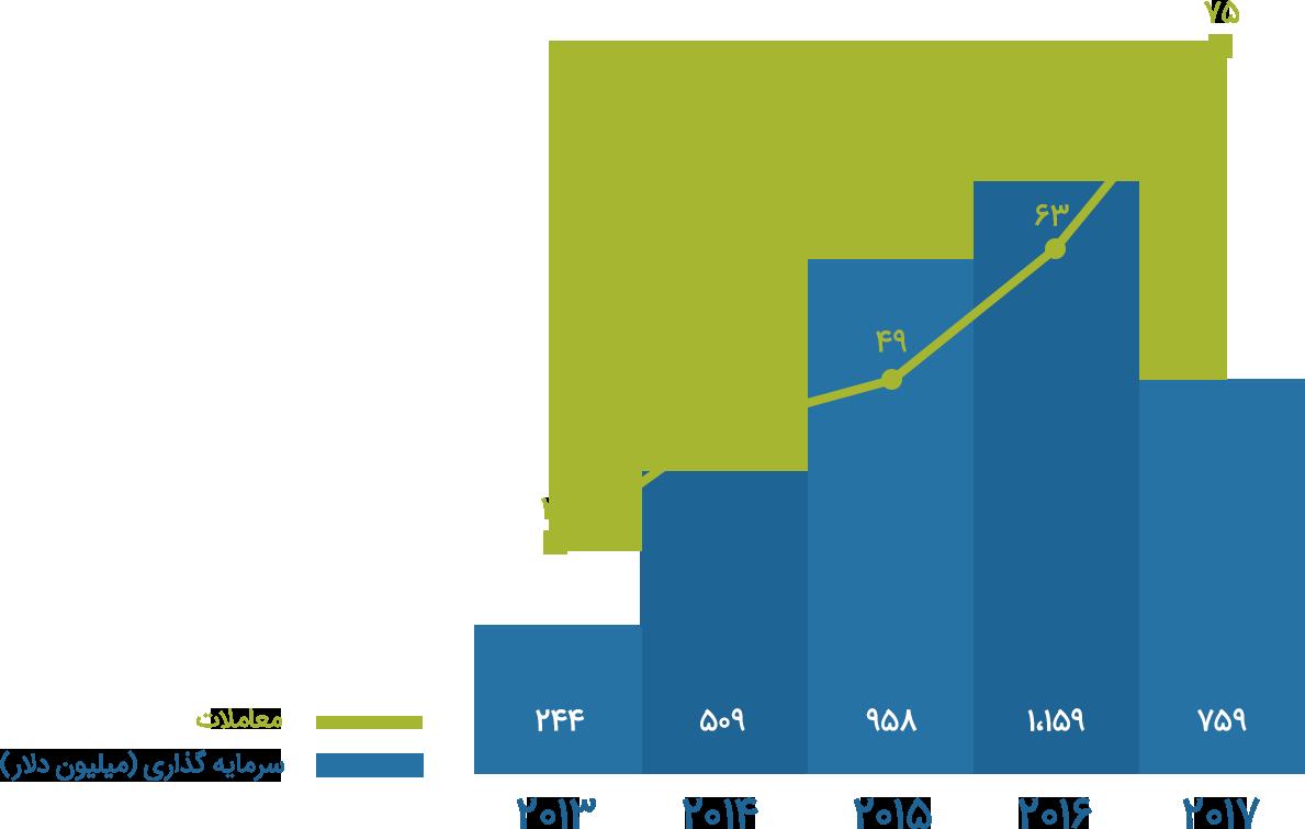 سرمایه گذاری خطر پذیر شرکتی در هند
