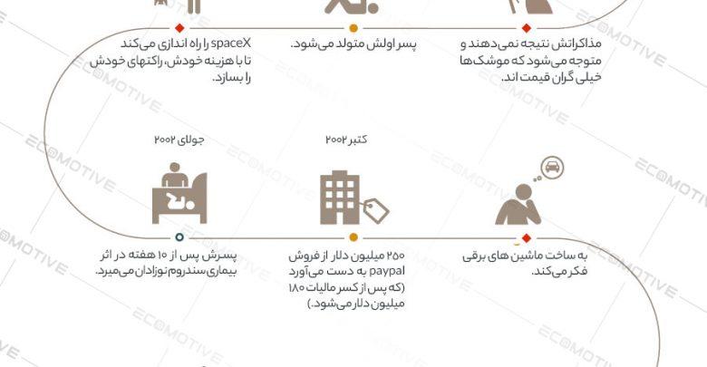 Photo of زندگینامه و داستان موفقیت ایلان ماسک + اینفوگرافیک