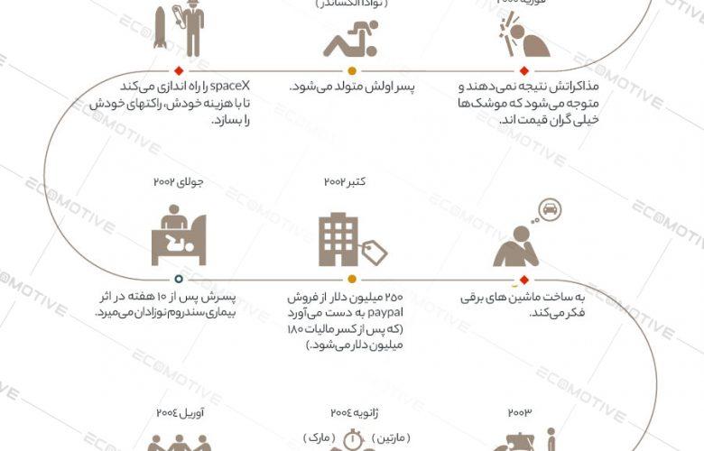 زندگینامه و داستان موفقیت ایلان ماسک + اینفوگرافیک