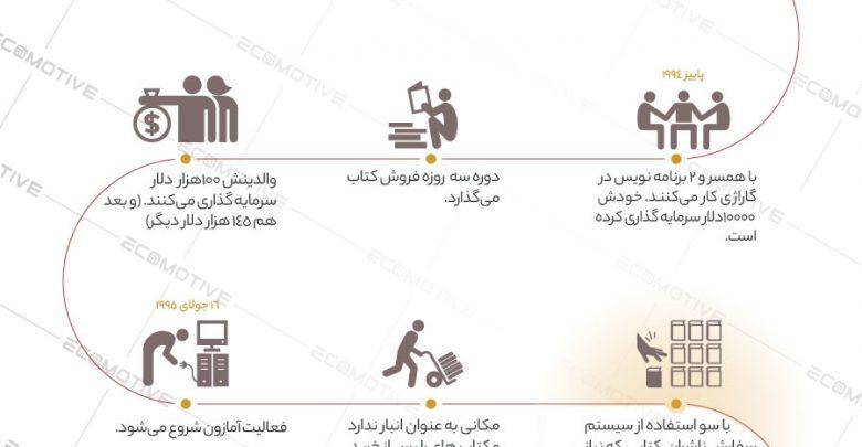 Photo of زندگینامه و داستان موفقیت جف بزوس موسس شرکت آمازون + اینفوگرافیک