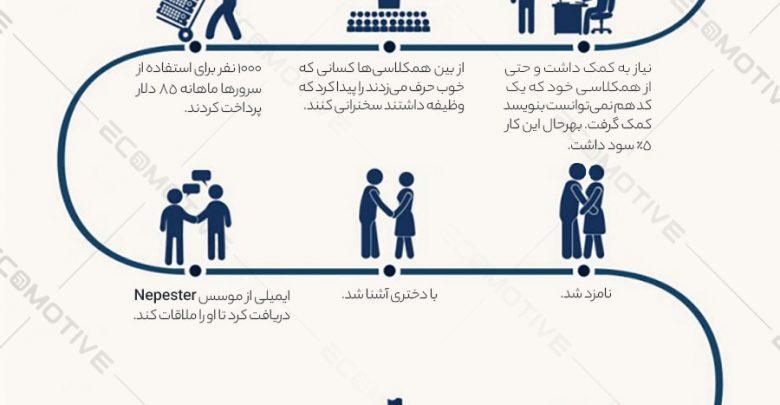 Photo of زندگی نامه و داستان موفقیت مارک زاکربرگ موسس فیسبوک + اینفوگرافیک