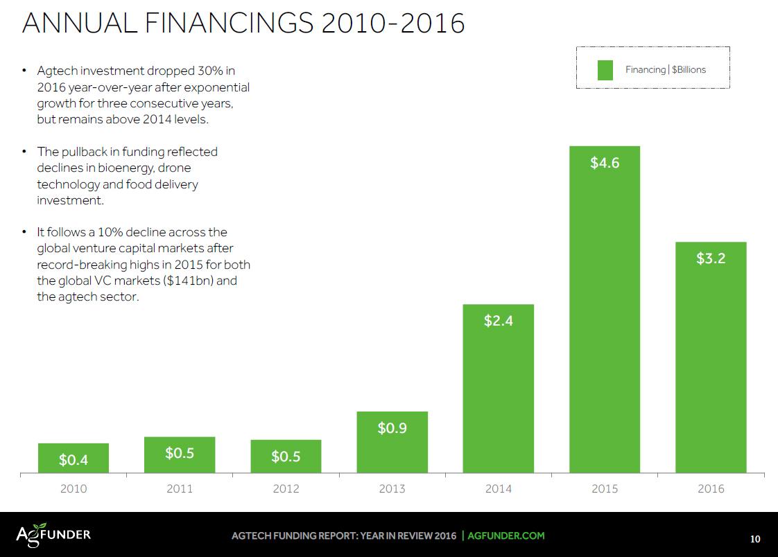گزارش سرمایه گذاری در تکنولوژی کشاورزی در سال 2016