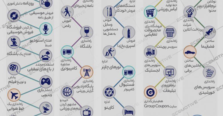Photo of معرفی کارآفرینان سریالی، میلیاردرهای خودساخته