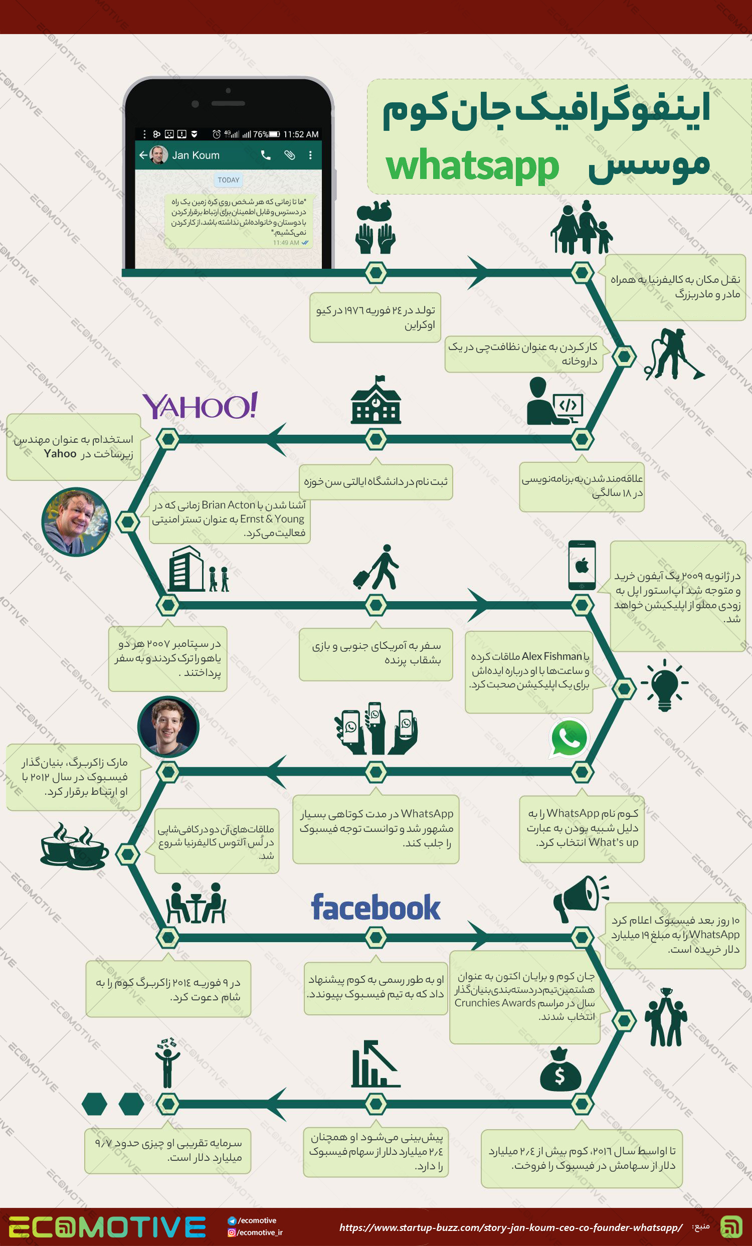 داستان زندگی جان کوم (Jan Koum) موسس و مدیرعامل واتس اپ