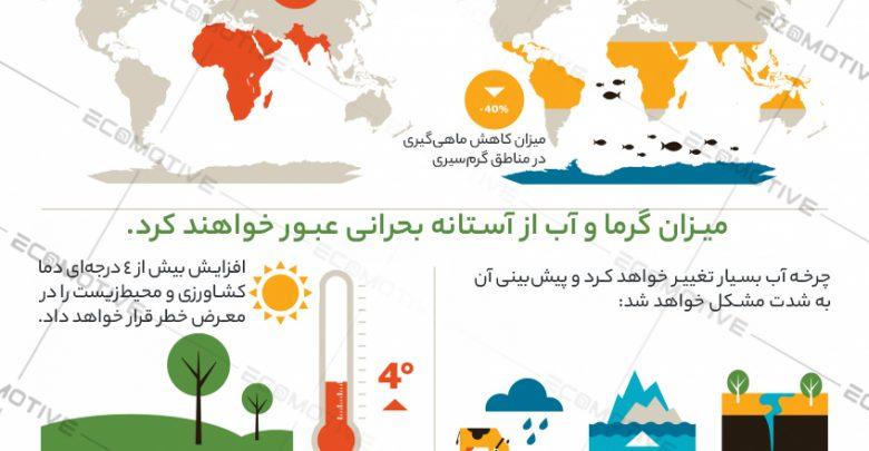 آینده صنعت کشاورزی و غذا در دهه 2050 + اینفوگرافیک
