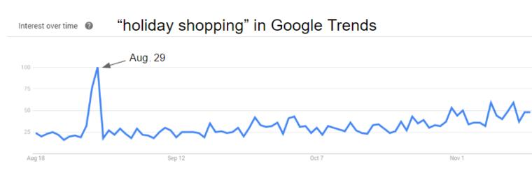 نتایج گوگل ترندز برای کلمه holiday shopping
