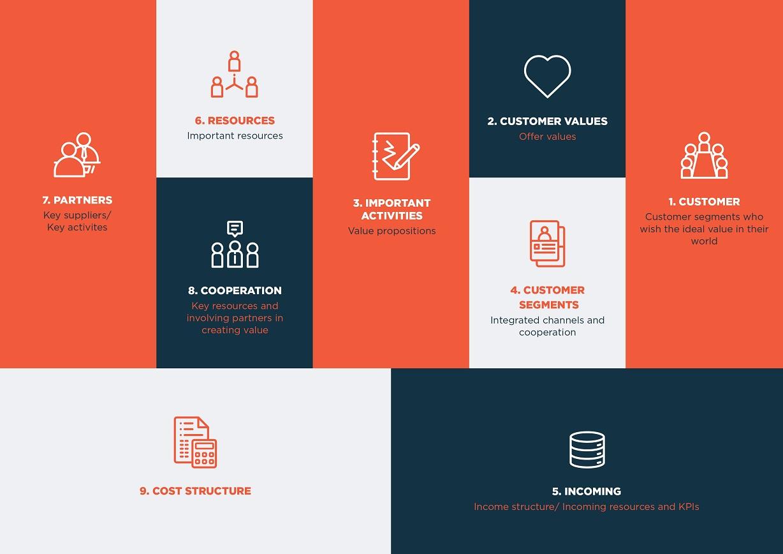 بخش های مختلف بوم مدل کسب و کار