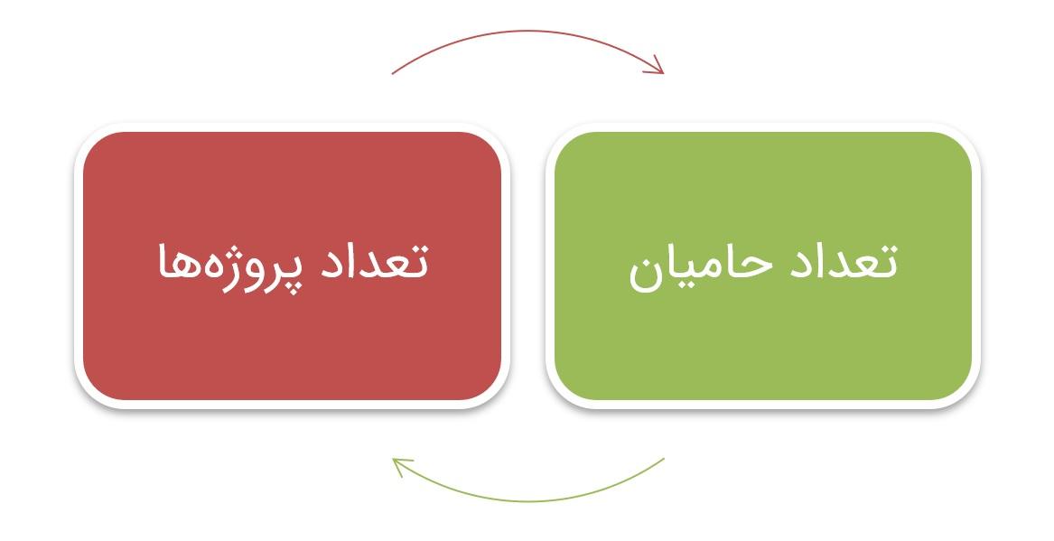 حلقه ارتباطی بین تعداد پروژهها و حامیان