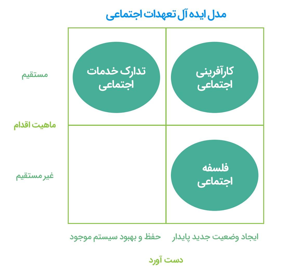 مدل ایده آل تعهدات اجتماعی