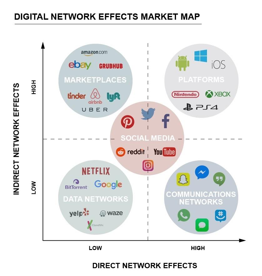 میزان اثر شبکه ای مستقیم و غیرمستقیم در پنج مدل بیزنسی دیجیتال