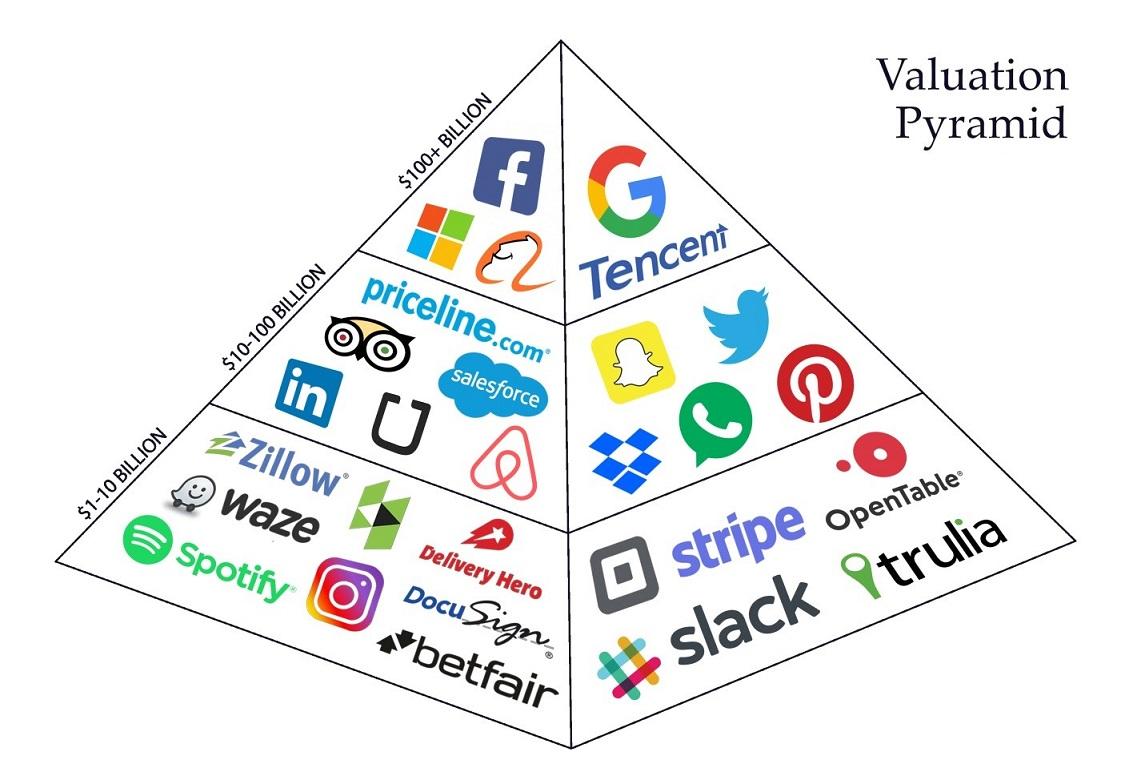میزان ارزشی که اثر شبکهای در کسبوکارهای دیجیتال ایجاد میکند