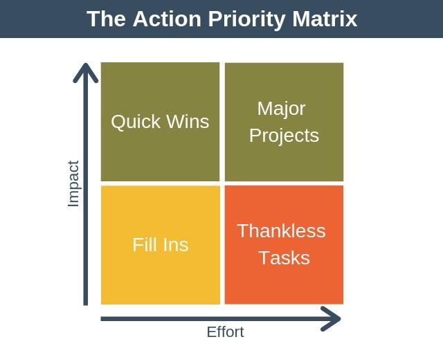 نکات مربوط به ابزار ماتریس اولویت عمل