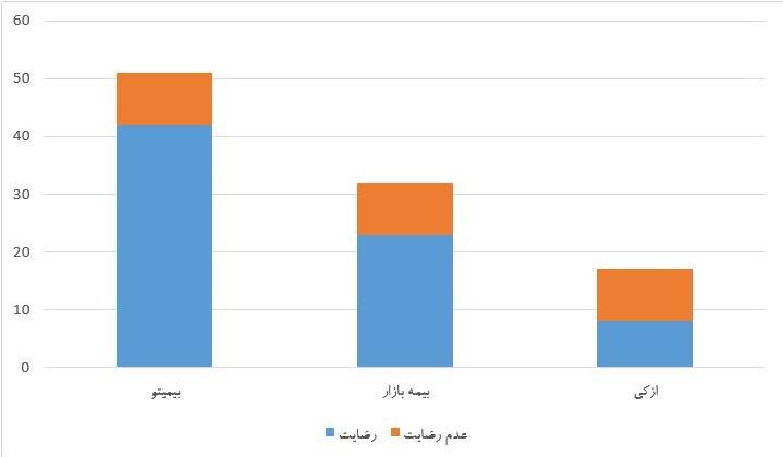 نمودار میزان رضایت مشتریان از سایتهای واسط فروش بیمه