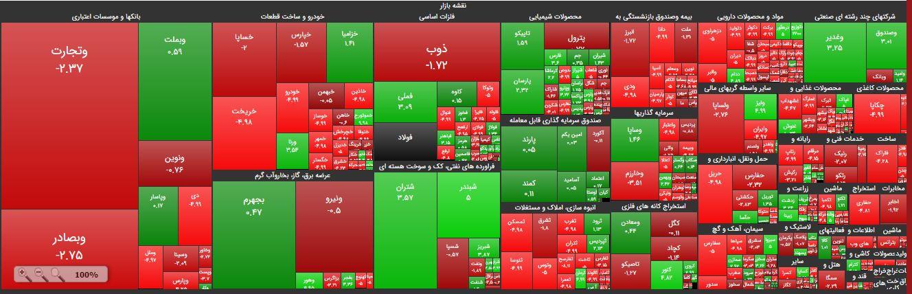 نقشه امروز بورس تهران مورخ 21 مهرماه