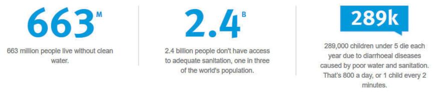 آمار آب ناسالم و بهداشت