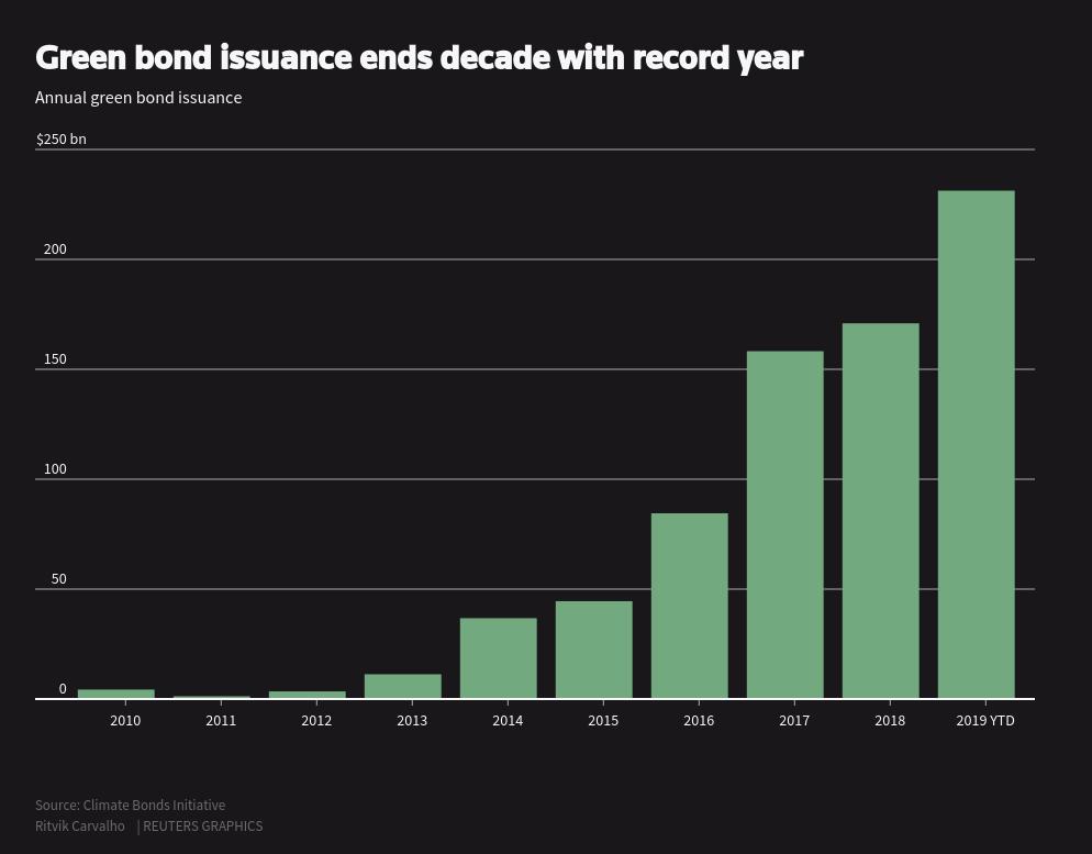 صدور اوراق قرضه¬ی سبز، این دهه را با سالی تمام کرد که رکورد زد