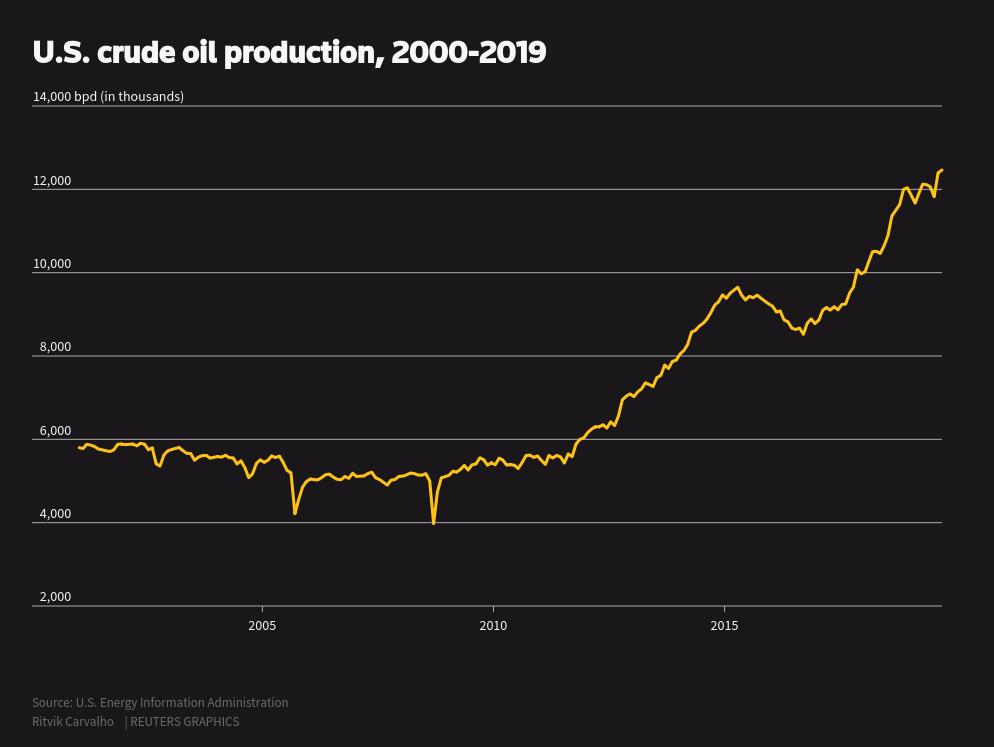 نمودار: تولید نفت خام آمریکا، 2019-2000