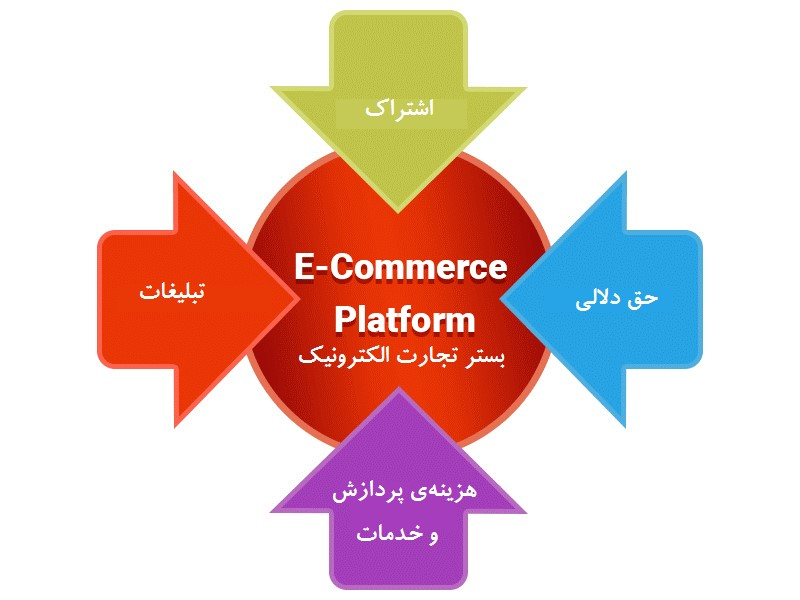 مدلهای کسبوکار تجارت الکترونیک