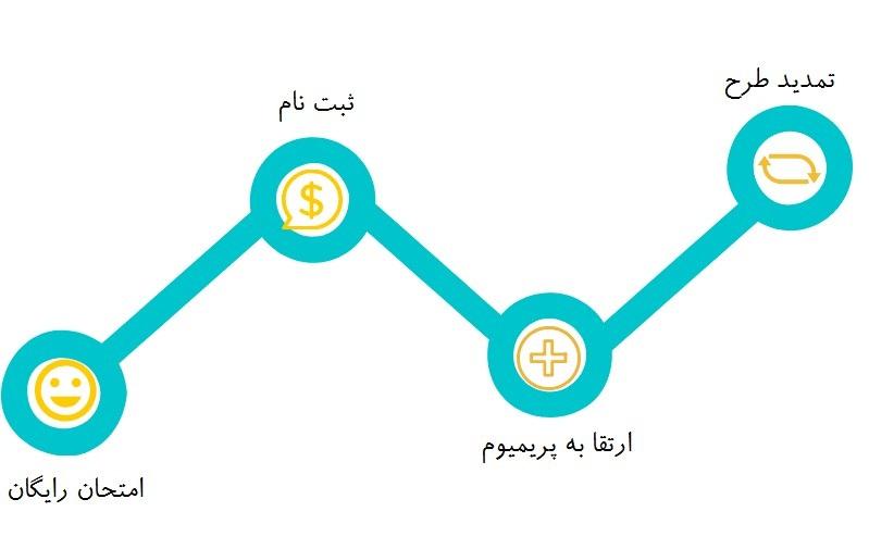 مدل های کسب وکار اشتراکی