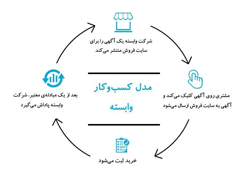 مدل های کسب وکار وابسته