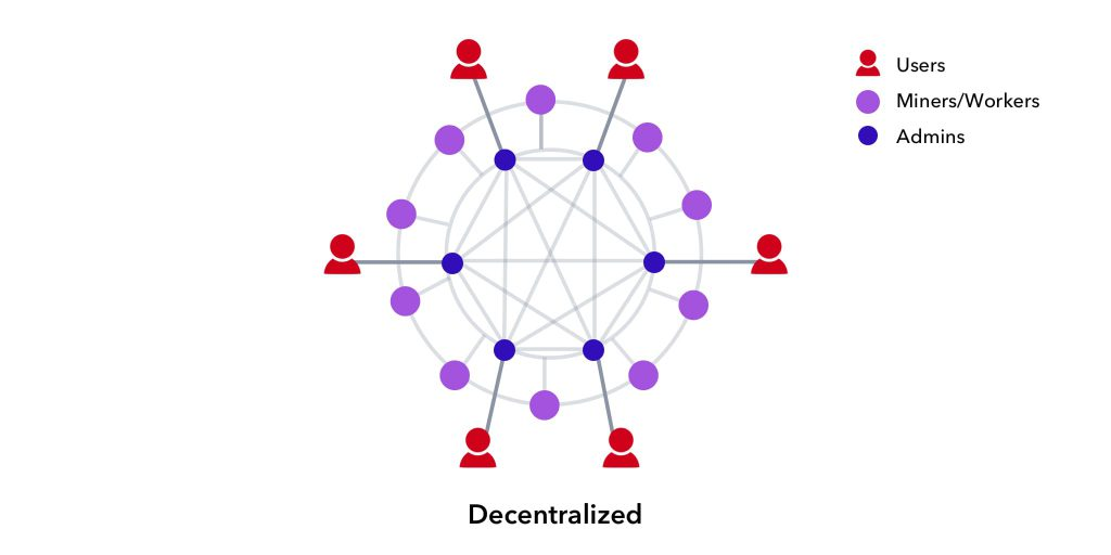 شبکه های نوین غیرمتمرکز