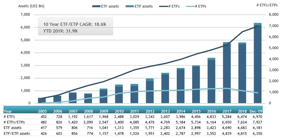 میزان سرمایه گذاری در ETF ها