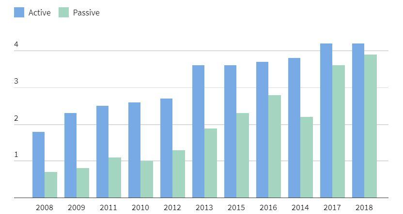 حجم سرمایه گذاری شده در صندوق های فعال و غیر فعال ETF