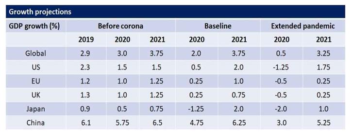 پیش بینی وضعیت تولید ناخالص داخلی برخی کشورها حین و پس از کرونا