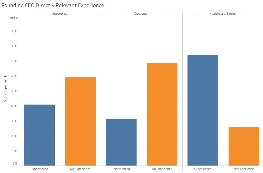 تجربهی مستقیما مربوط مدیرعامل مؤسس [از چپ: تشکیلات اقتصادی؛ مصرف کننده؛ سلامت/زیست فناوری]
