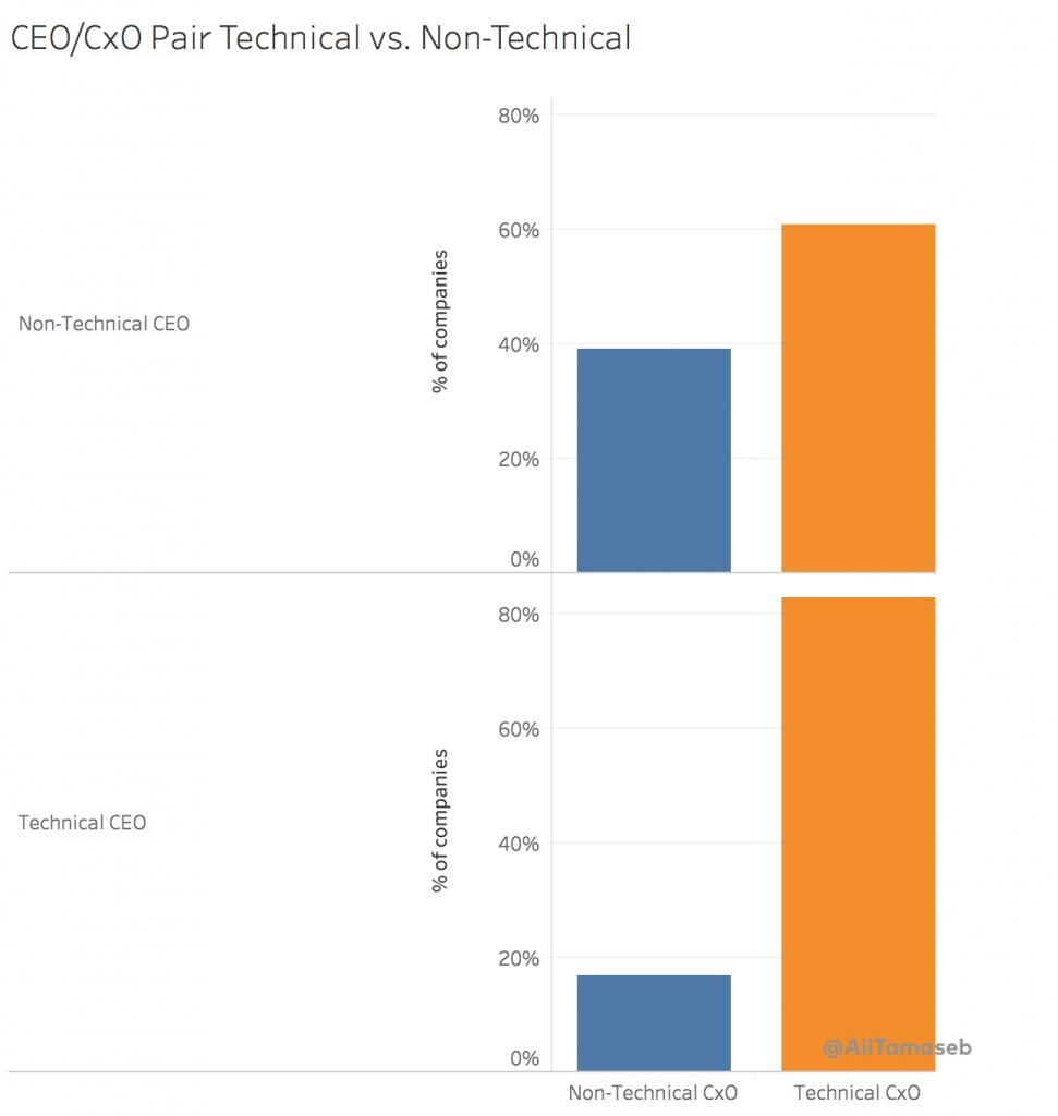 زوج مدیرعامل / CxO فنی درمقابل غیرفنی