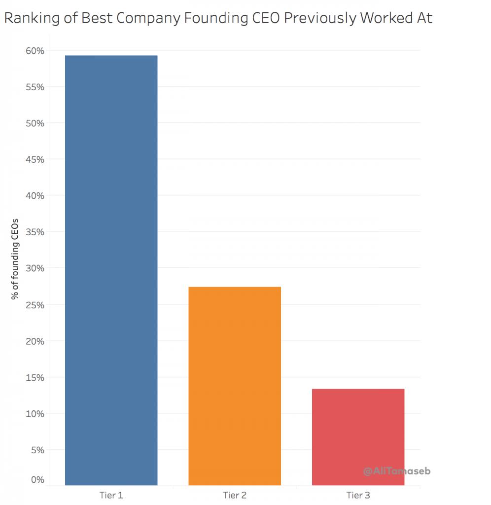 مدیرعاملان مؤسس شرکتهای واجد بهترین رتبهبندی