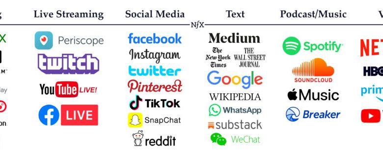 انواع گوناگون بازارهای رسانهای