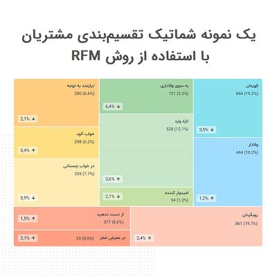 تقسیمبندی مشتریان بر اساس RFM