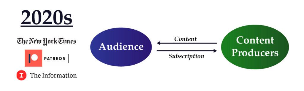 تکامل بازارهای رسانهای 2-سویه و اشتراک-محور