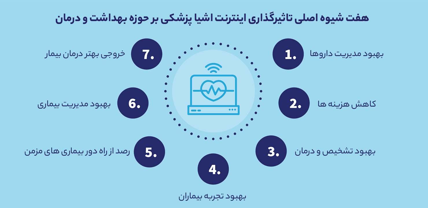 شیوه های تاثیرگذاری اینترنت اشیای پزشکی بر بهداشت و درمان
