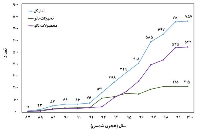 نمودار تعداد محصولات نانو