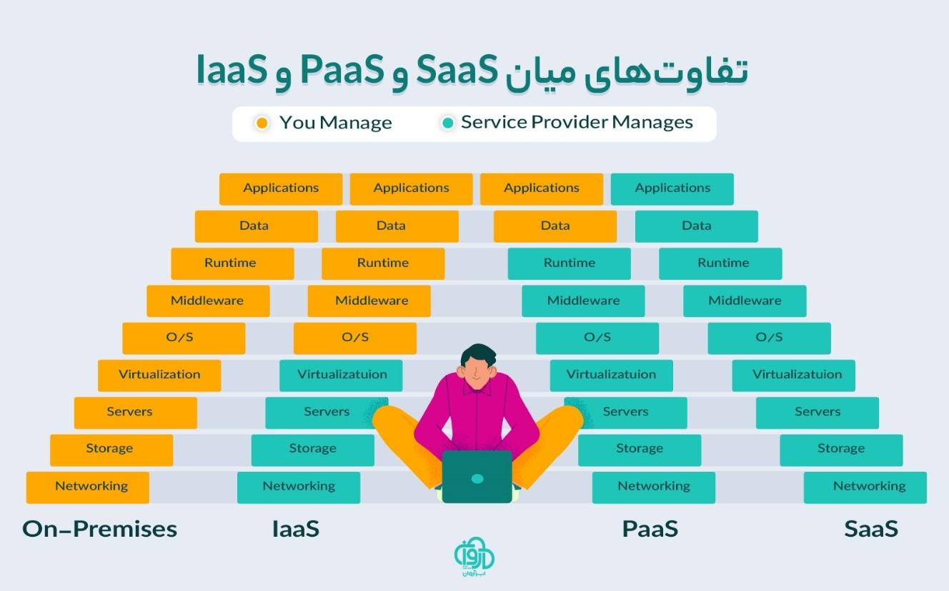 تفاوت PaaS با سایر سرویسهای ابری