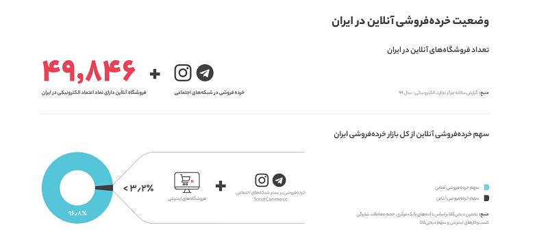 وضعیت خرده فروشی آنلاین در ایران