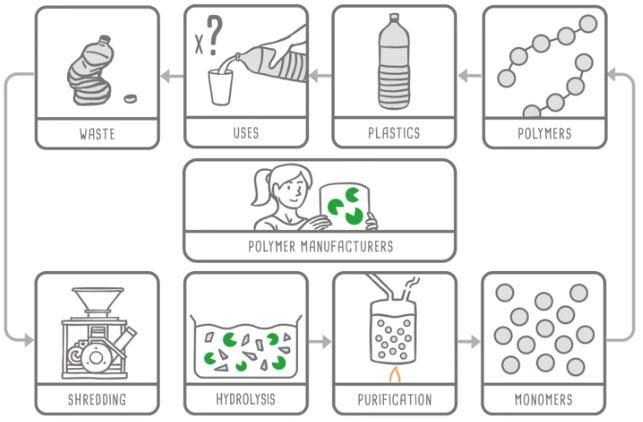 (بازیافت زیستی آنزیمی زباله های پلاستیکی، که می توانند مجددا برای تولید پلاستیک جدید بدون افت کیفیت مورد استفاده قرار گیرند. منبع Carbios)