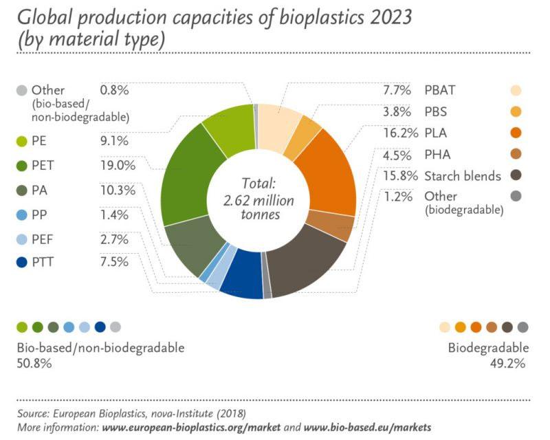 مقدار تولید بیوپلاستیک ها در سطح جهان 2023 (برحسب نوع مواد)