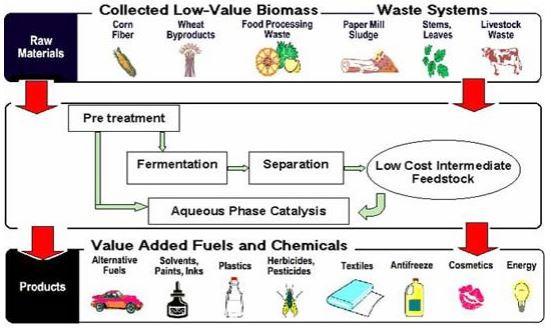 (شکل 1 مفهوم فرآورده های زیستی پالایشگاهی از مواد اولیه کم ارزش مشتق شده از زیست توده.)